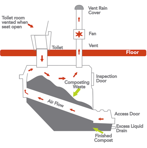 How posting    toilet    systems work  Clivus Multrum